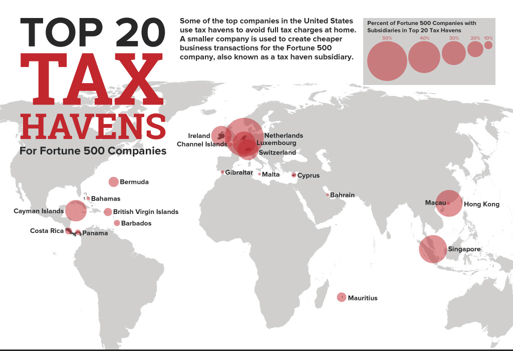 Top-20-Tax-Havens-Featured[1]